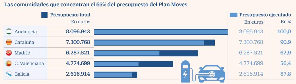 Las comunidades que concentran el 65% del presupuesto del Plan Moves
