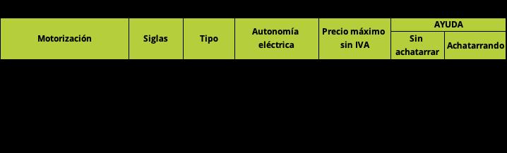 Plan Moves III 2021. Coches Híbridos y Eléctricos Moveco